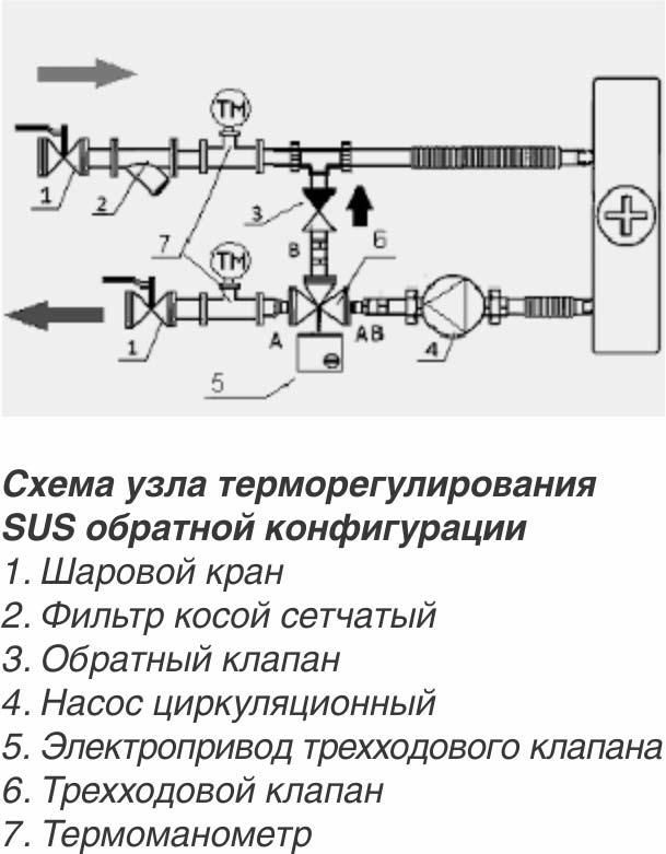 Обвязка калорифера: узел регулирования приточной установки, схема вентиляции, принцип работы с водяным