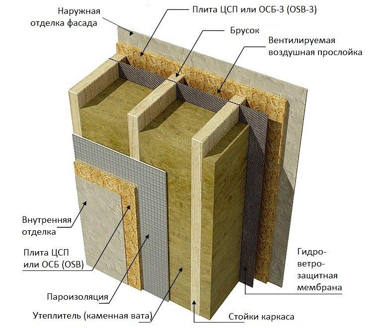 Утепление минеральной ватой: изнутри и снаружи дома