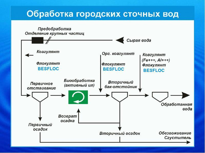 Флокуляция сточных вод и коагуляция: методы очистки