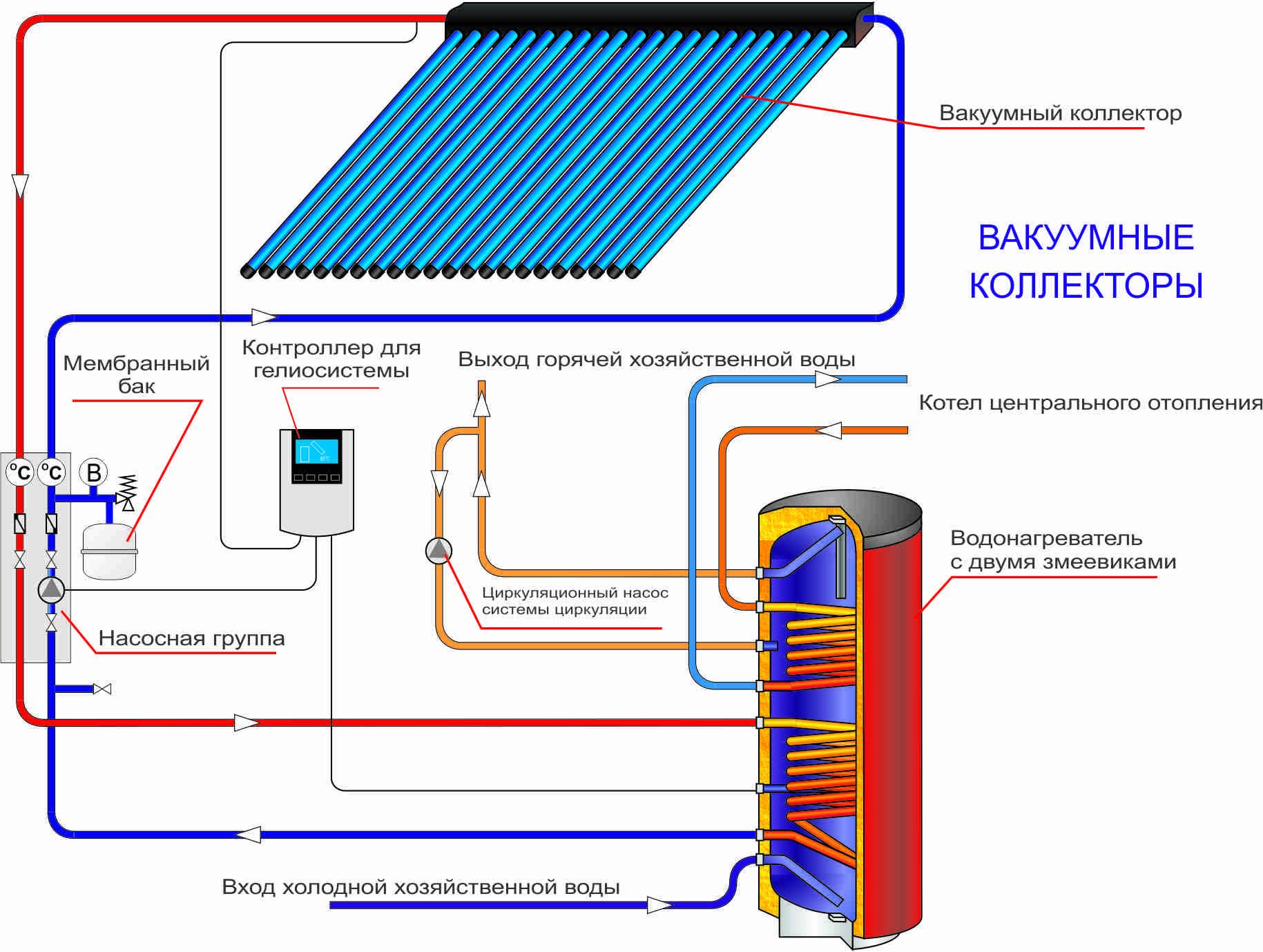 Вакуумные радиаторы отопления, принцип работы батареи, отзывы