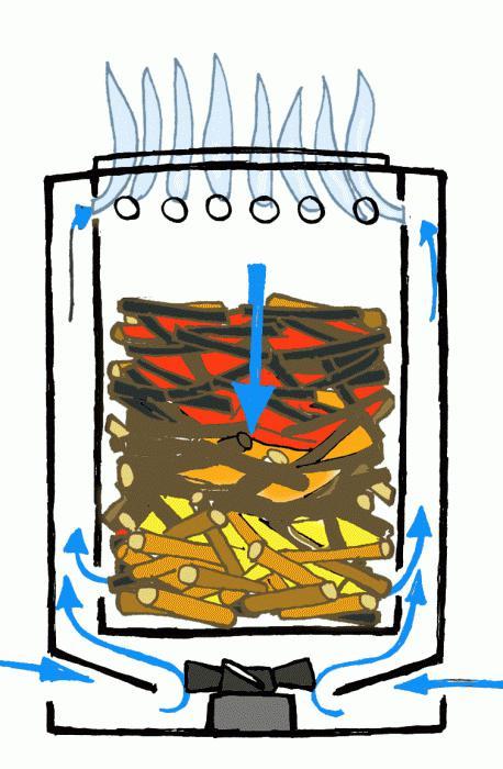 Изготовление пиролизного котла своими руками: чертежи и принцип работы