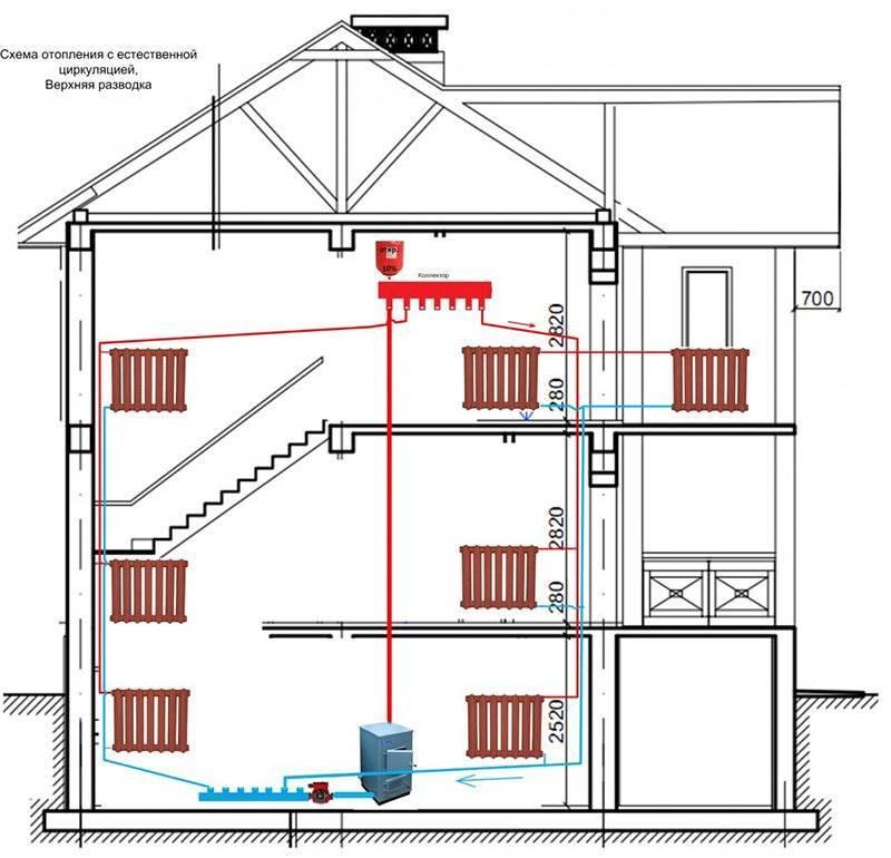 5 принципов установки системы отопления с естественной циркуляцией