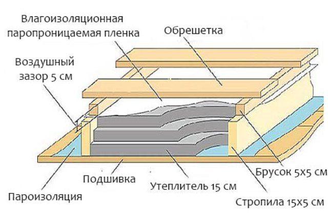 Пароизоляция и влаговетрозащита для холодного чердака основы применения и монтажа