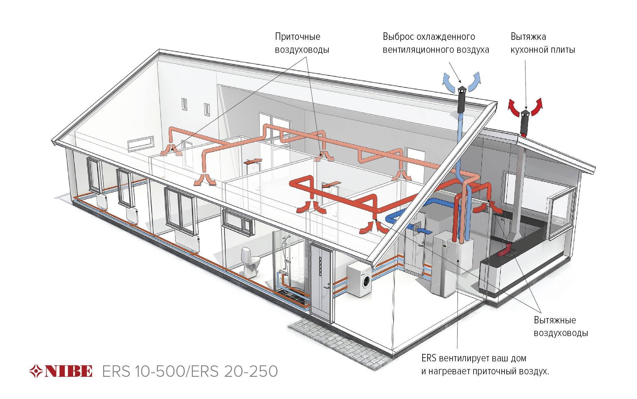Воздушное отопление частного дома — плюсы и минусы