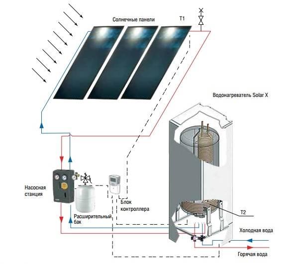 Как установить солнечные коллекторы для отопления – от выбора до монтажа гелиосистемы