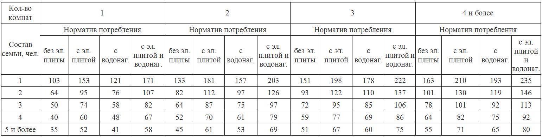 Норматив потребления электроэнергии: расчет, без счетчика и для частного дома