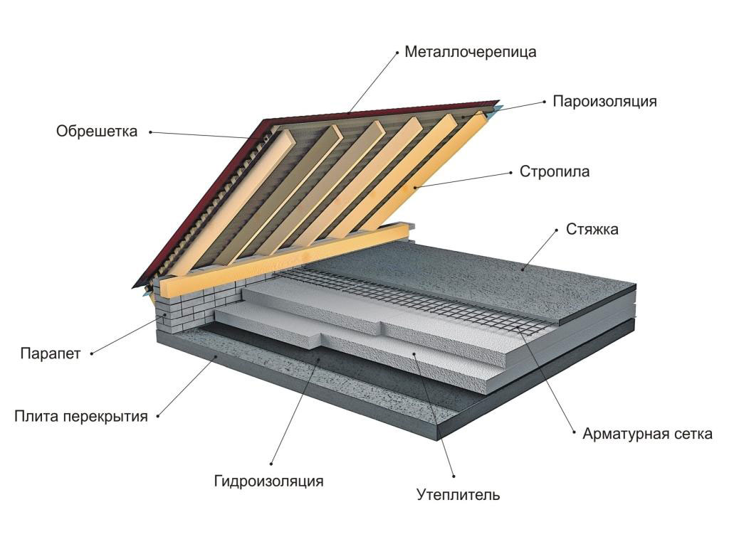 Пароизоляция на потолок: виды, особенности, инструкция
