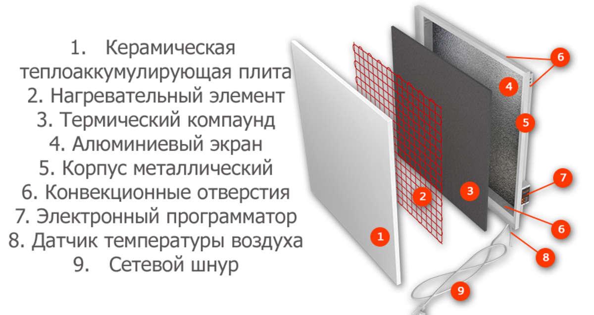 Керамические обогреватели: плюсы и минусы