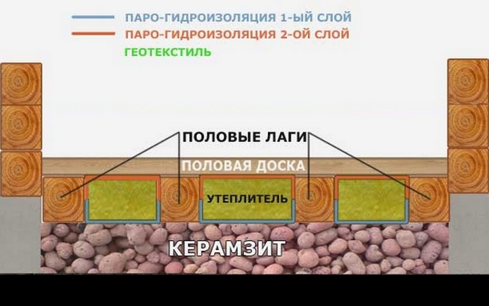 Стяжка пола с керамзитом (50 фото): плюсы и минусы керамзитобетонной заливки, технология и выбор сухой керамзитной стяжки