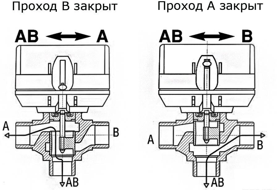 Трехходовой клапан - принцип работы устройства и его виды