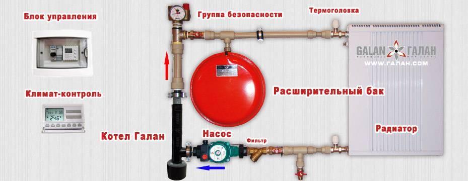 Принцип работы электрокотлов Галан для отопления