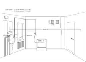 Этапы установки газового котла: получение разрешения на монтаж в квартире многоквартирного дома