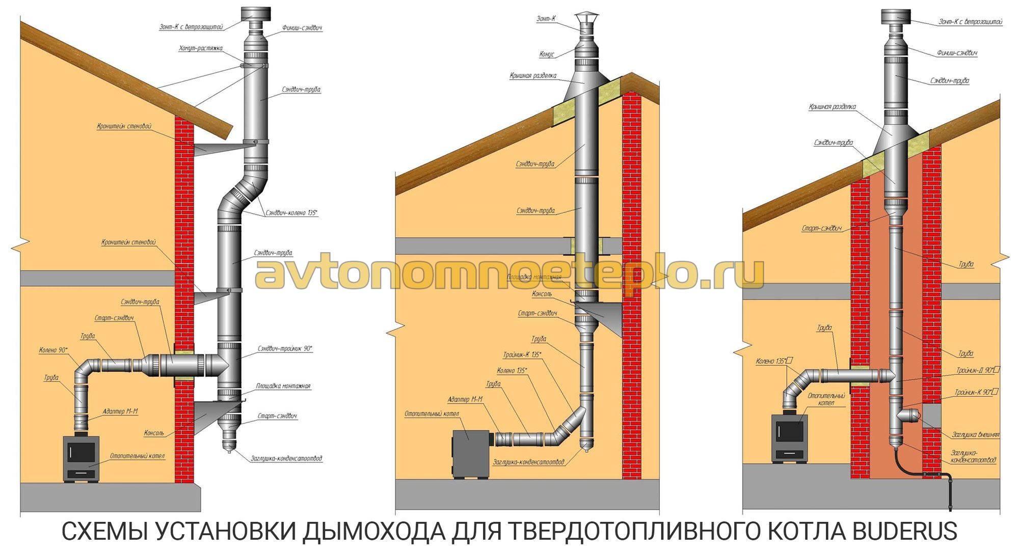 Дымоходы для твердотопливных котлов - особенности различных конструкций