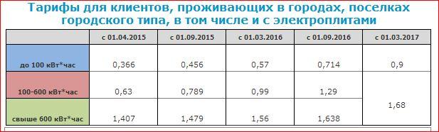 Мосэнергосбыт: тарифы т1, т2, т3