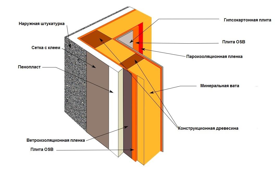 Чем отличается пароизоляция от гидроизоляции обзор технических и технологических аспектов