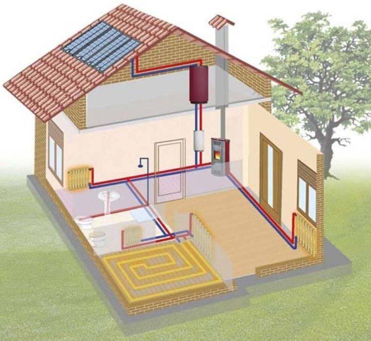 Система отопления частного дома, устройство, способы, виды