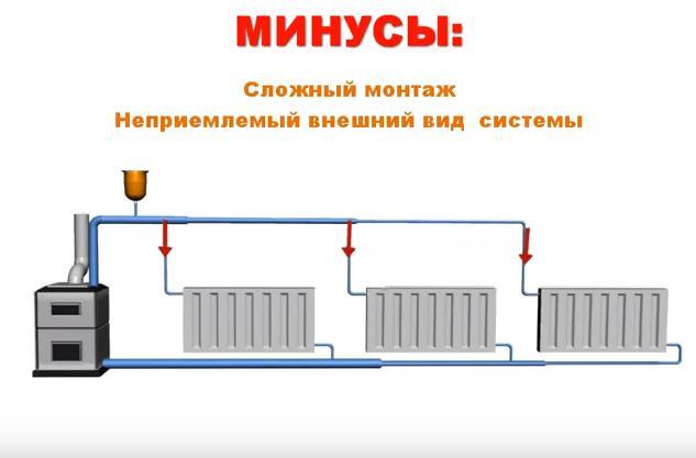 Что такое открытая система отопления