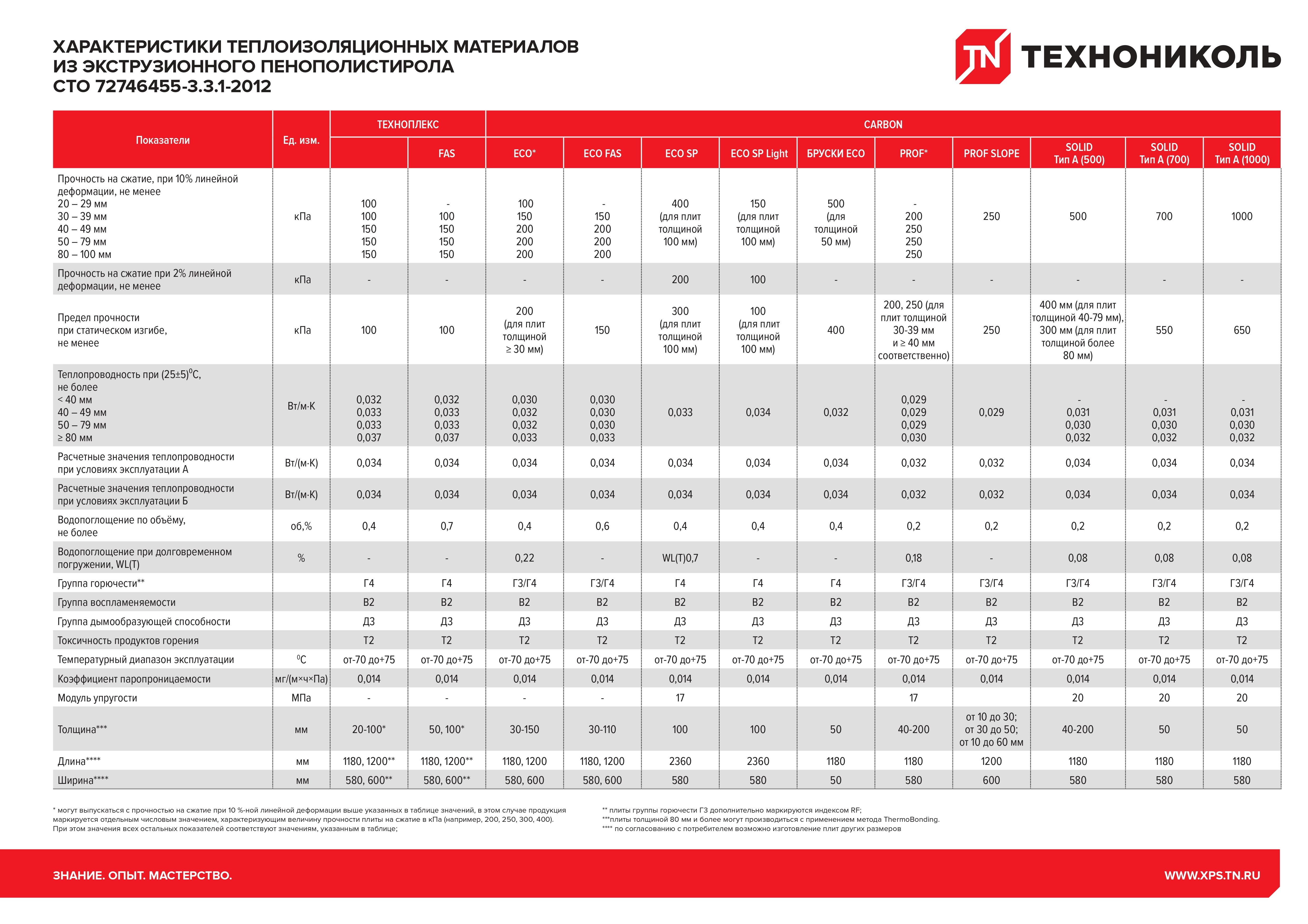 Пенополистирол технониколь: технические характеристики экструзионного материала, видео и фото