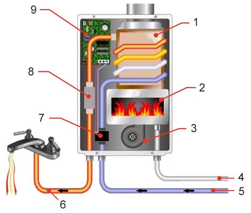 Газовая колонка турбированная