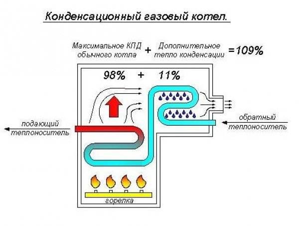 Конденсационный котел: что это такое, принцип работы и плюсы и минусы настенных конденсатных моделей, выбираем теплообменник