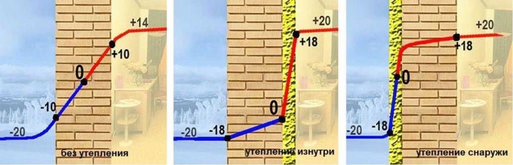Чем и как утеплить стены изнутри дома своими руками?