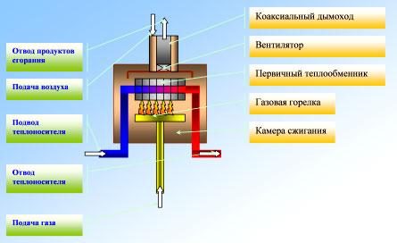 Энергонезависимые газовые котлы отопления – принцип работы и конструктивные отличия