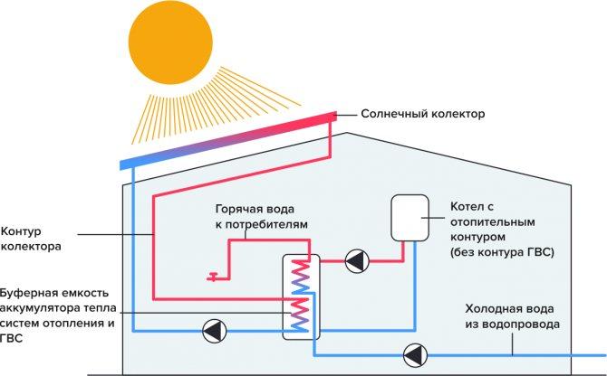 Солнечный коллектор для отопления дома: изготовление, установка и подключения + (пошаговая инструкция)