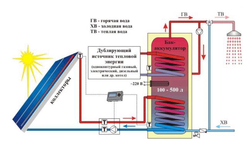 Гелиосистема для нагрева воды и отопления своими руками