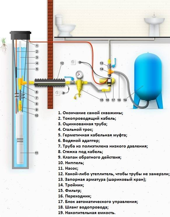 Как организовать ввод воды в дом: схемы разводки водопровода + инструктаж по обустройству