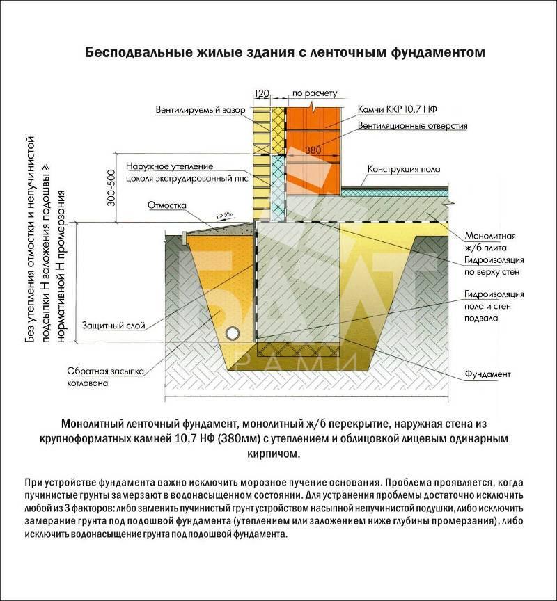 Утепление фундамента пеноплексом – подробное пособие для новичков