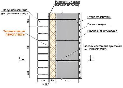 Комбинированное утепление из пенопласта и минваты в каркасном доме