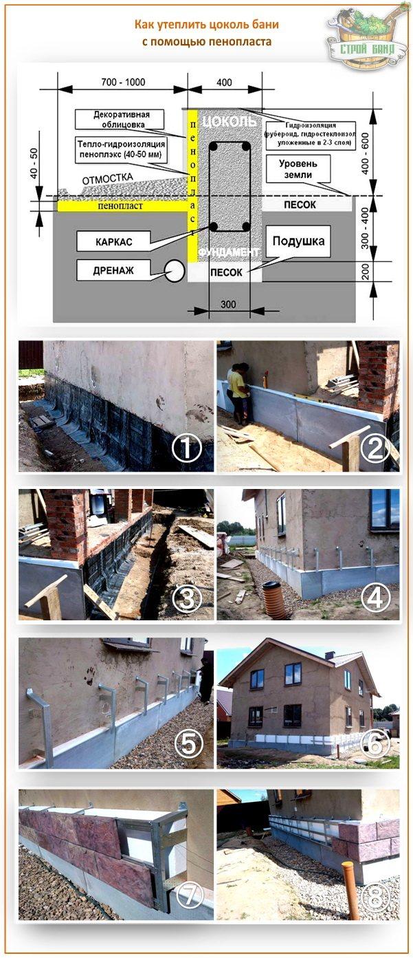 Как утеплить фундамент деревянного дома снаружи своими руками, пошаговая инструкция