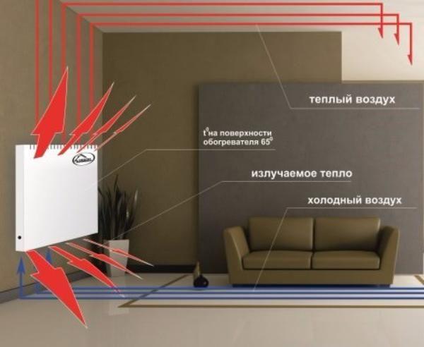 Кварцевый энергосберегающий обогреватель теплэко - обзор технических характеристик, цена и отзывы покупателей, где купить