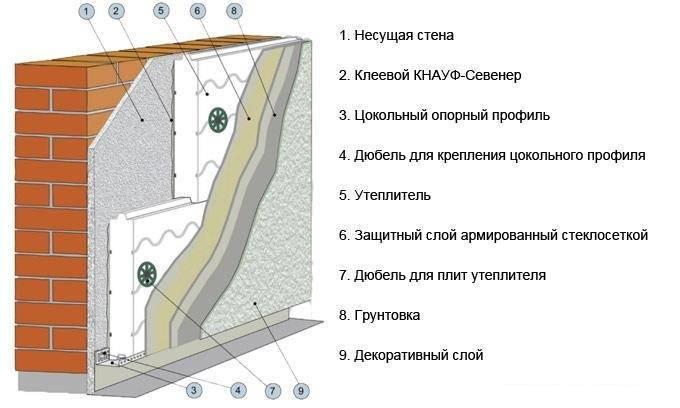 Утепление стен снаружи пенополистиролом своими руками: расчет толщины и какой полистирол лучше, теплоизоляция кирпичного дома экструдированным утеплителем под сайдинг