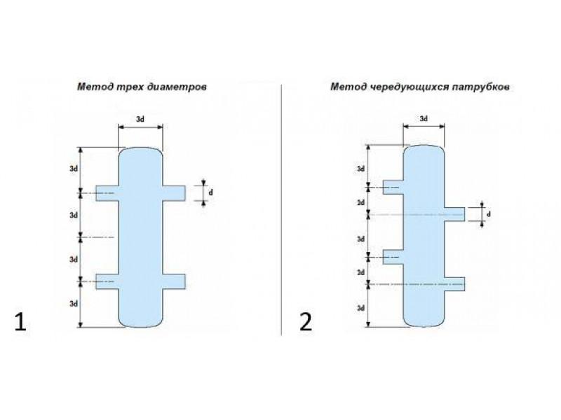 Назначение гидрострелки: принцип работы и расчеты в системе отопления