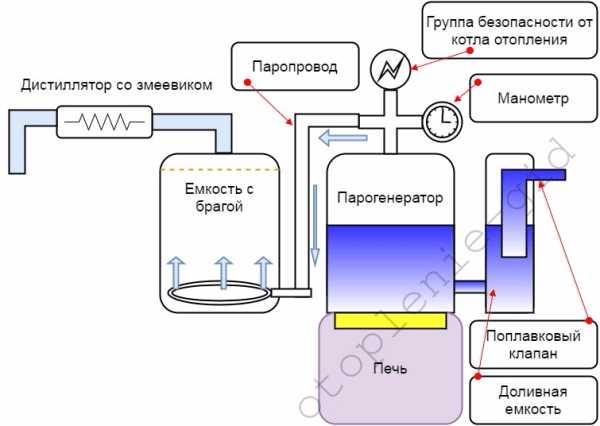Как изготовить парогенератор для автомобиля своими руками: чертежи и советы
