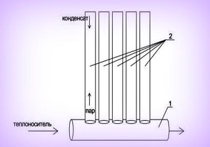 Вакуумные радиаторы: конструктивные особенности вакуумных радиаторов отопления, принцип работы, мощность, целеобразность установки