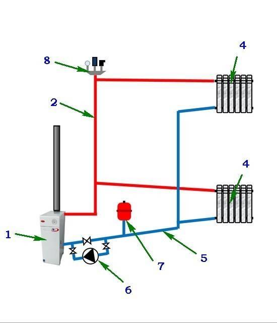 Запуск  отопления | пуск системы отопления | блог инженера теплоэнергетика
