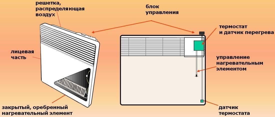 Электрический конвектор: какой лучше по техническим характеристикам?