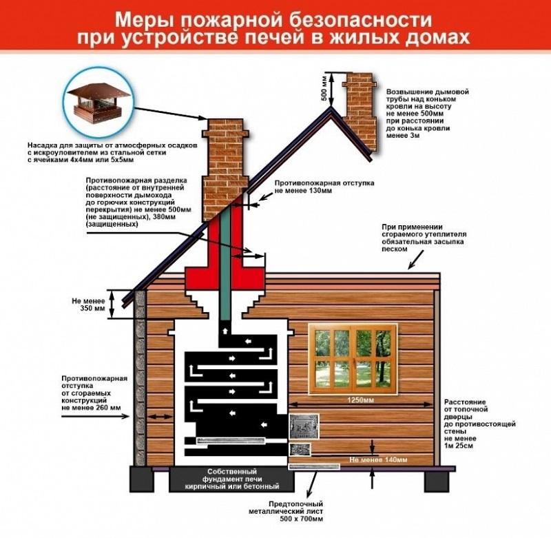 Устройство печного отопления в частном доме