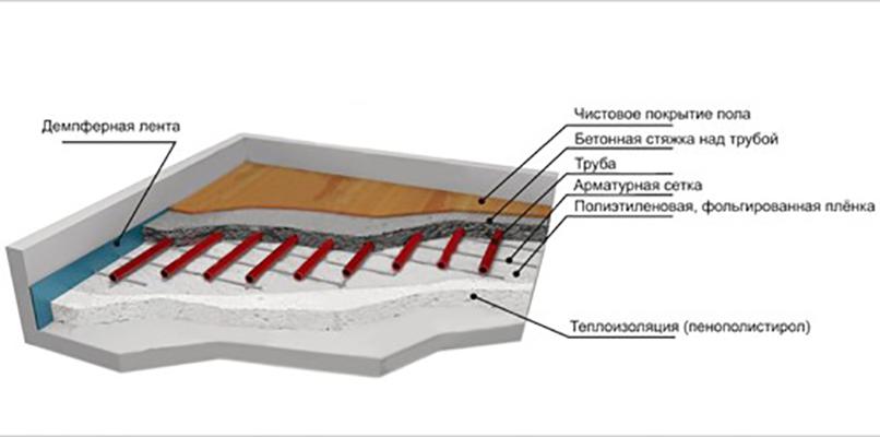 Как сделать водяной теплый пол – технология укладки и монтажа