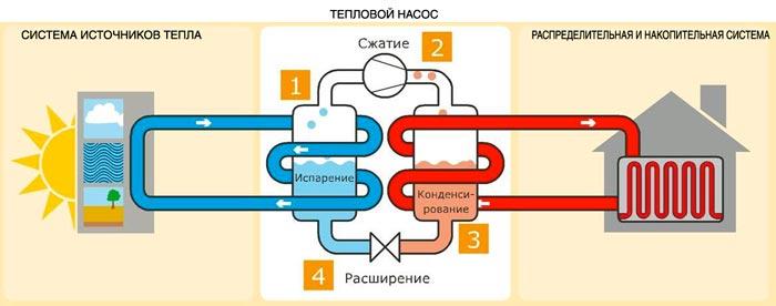 Теполовой насос для отопления: принцип работы и преимущества использования