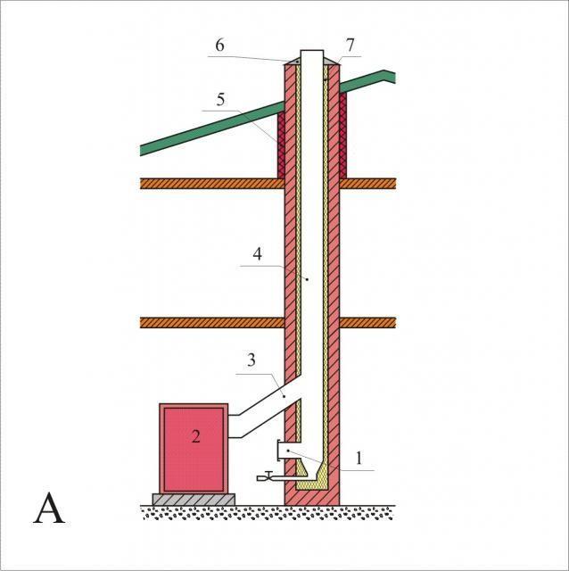 Дымоход для твердотопливного котла: кирпичный, диаметр, высота, какой лучше