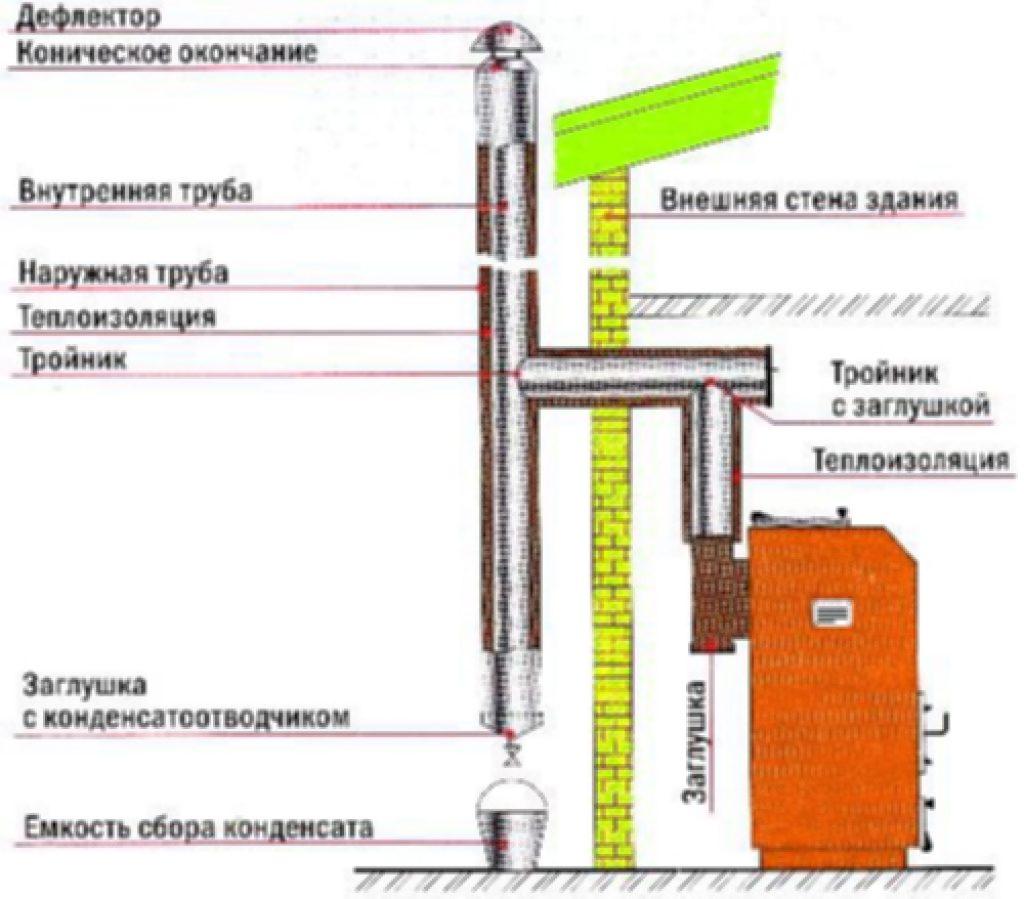 Дымоход для твердотопливного котла: материал, схема, эксплуатация