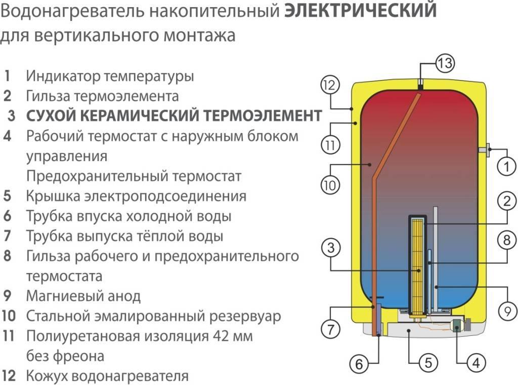 14 лучших накопительных электрических водонагревателей