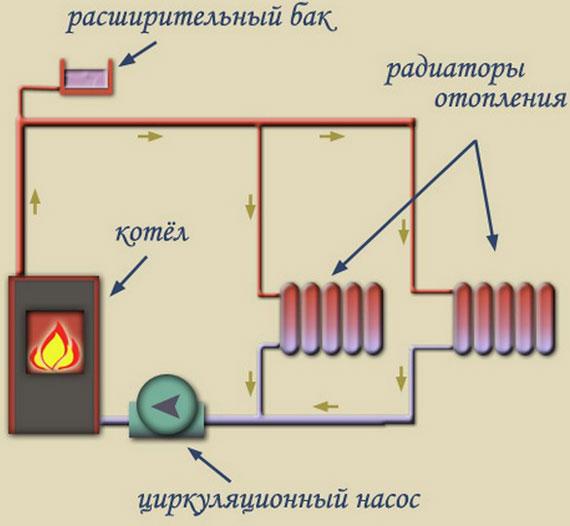 Открытая система отопления с циркуляционным насосом: схема, монтаж, котлы