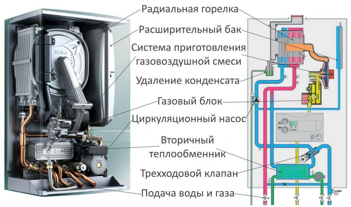 Порядок замены газового котла в частном доме
