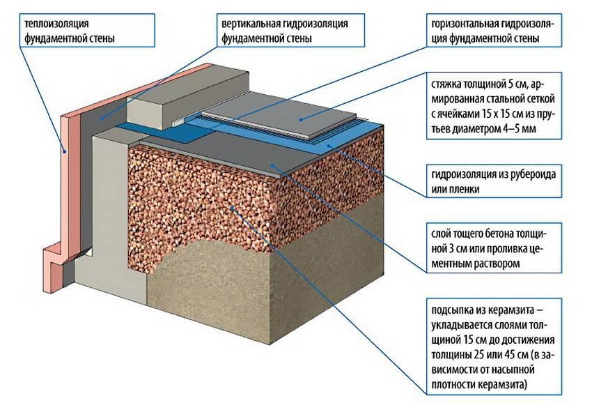 Что лучше для утепления пола - керамзит или минвата