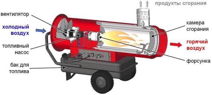Отопление гаража своими руками – водяное, газовое отопление, тепловые пушки и другие типы систем