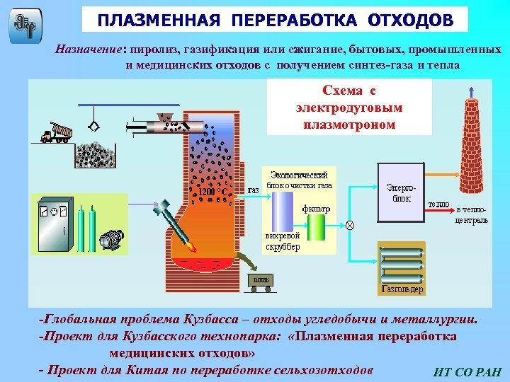 Переработка твердых бытовых отходов при помощи пиролиза
